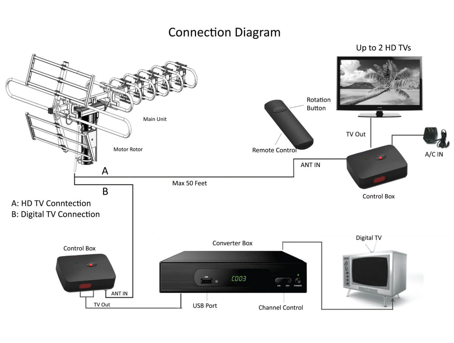 Connection-Guide-Testing Dtv Antenna Map on dtv map canada, digital tv signal map, dtv va map, dtv channels by zip code, dtv coverage map, dtv broadcast map, dtv channels in my area, dtv coverage areas, dtv signal map, dtv reception maps,
