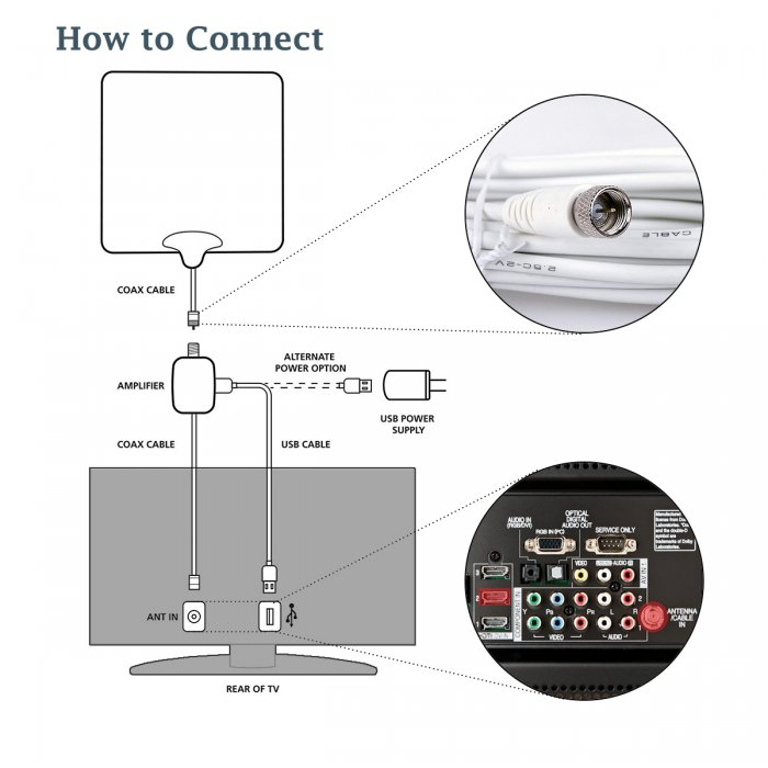 2808 indoor antenna connection diagram